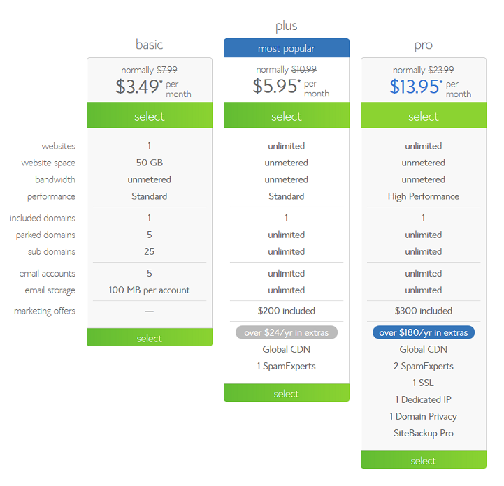 Bluehost coupon code sep 2018 max discount promo offer bluehost plans pricing fandeluxe Choice Image